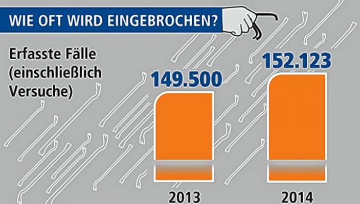 Die Statistik spricht Bände. Foto: k-einbruch.de