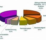 Die Unfallstatistik als Grafik.